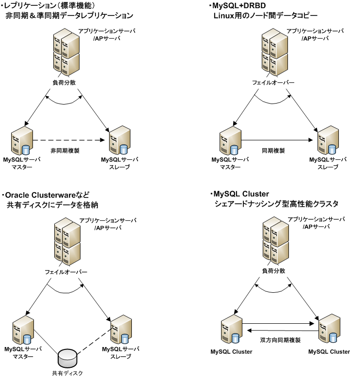 MySQL高可用性構成パターン.png