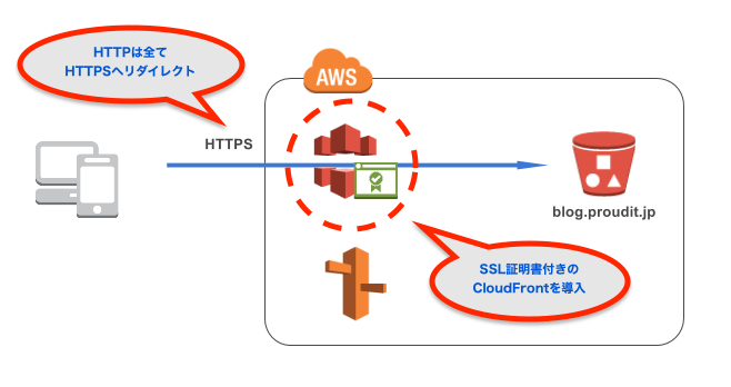 http→https_after.png