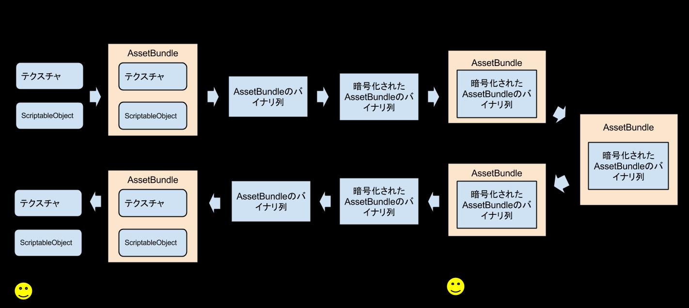 AssetBundle暗号化_3.png