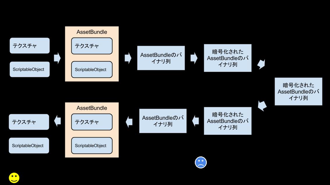 AssetBundle暗号化_2.png