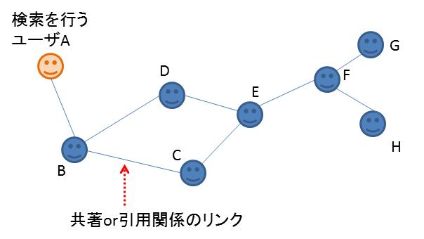 共著関係のネットワーク.png