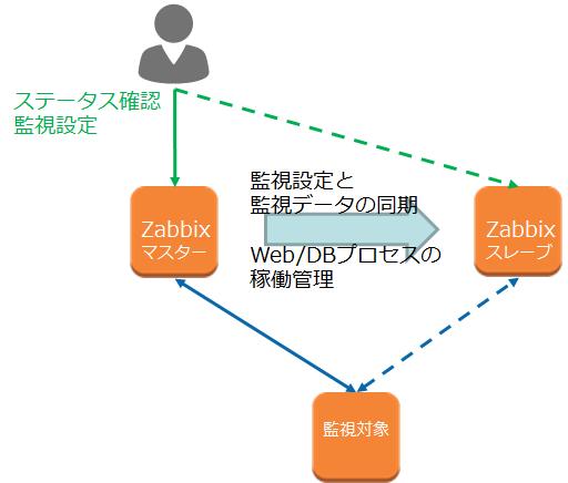zabbixha_clusterware.png