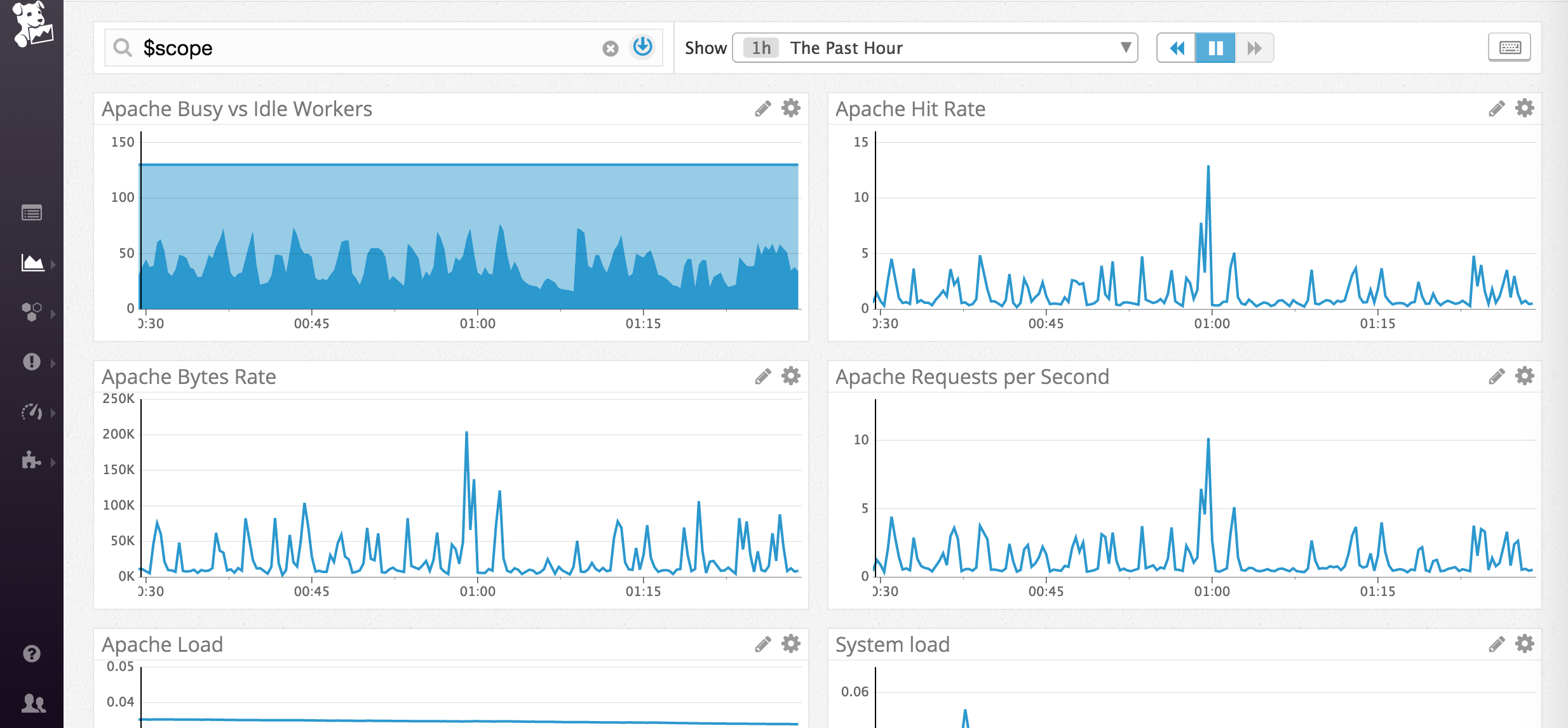 Datadog_ApacheOpenView.png