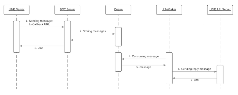 Basic Sequence Diagram - New Page (1).png