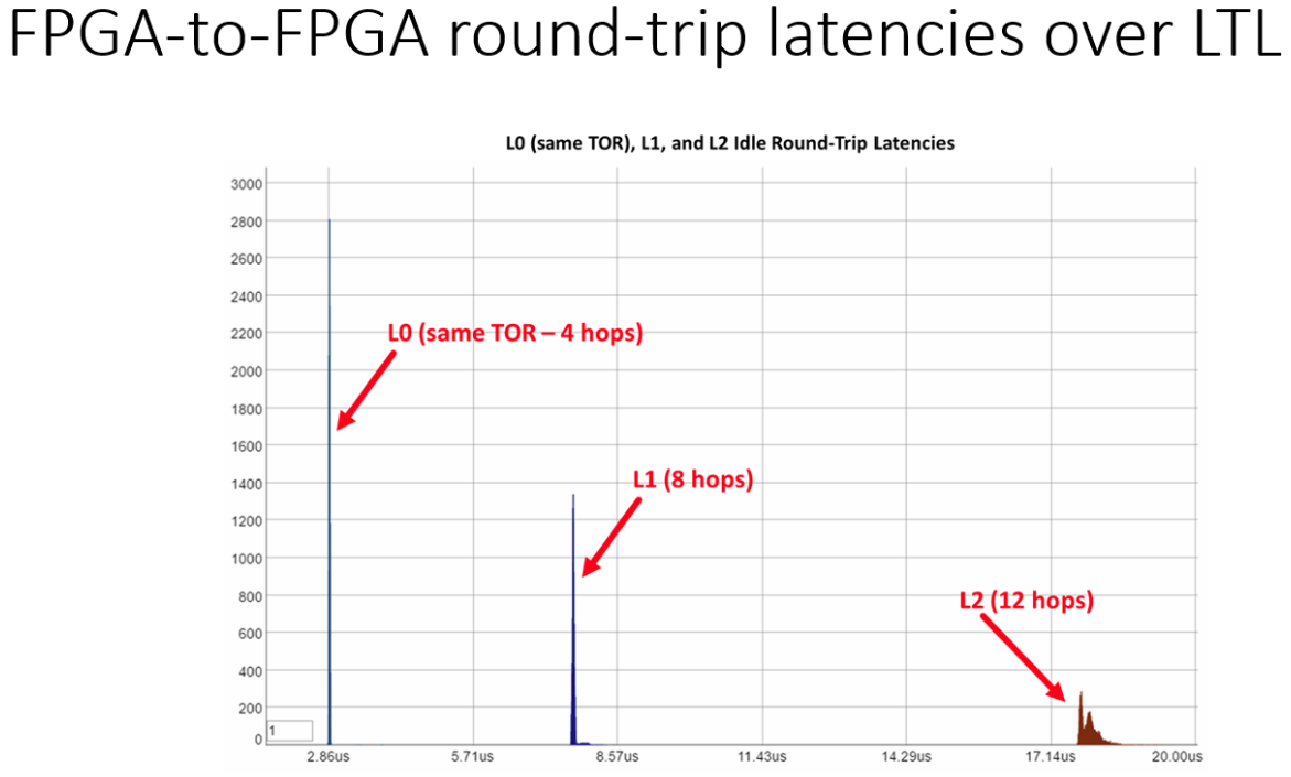 latency-over-ltl.PNG