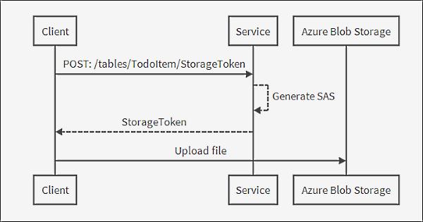 storage-token-diagram.png