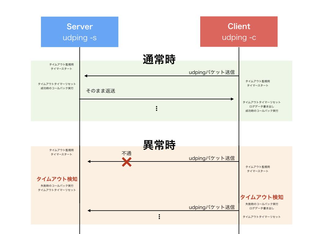 udping_図.001.jpeg