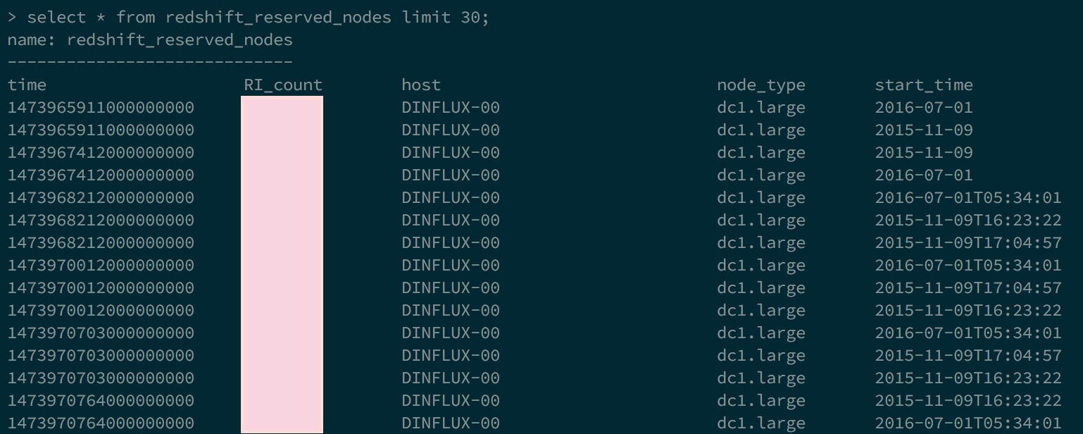 influxdb_redshift_reserved_nodes.png