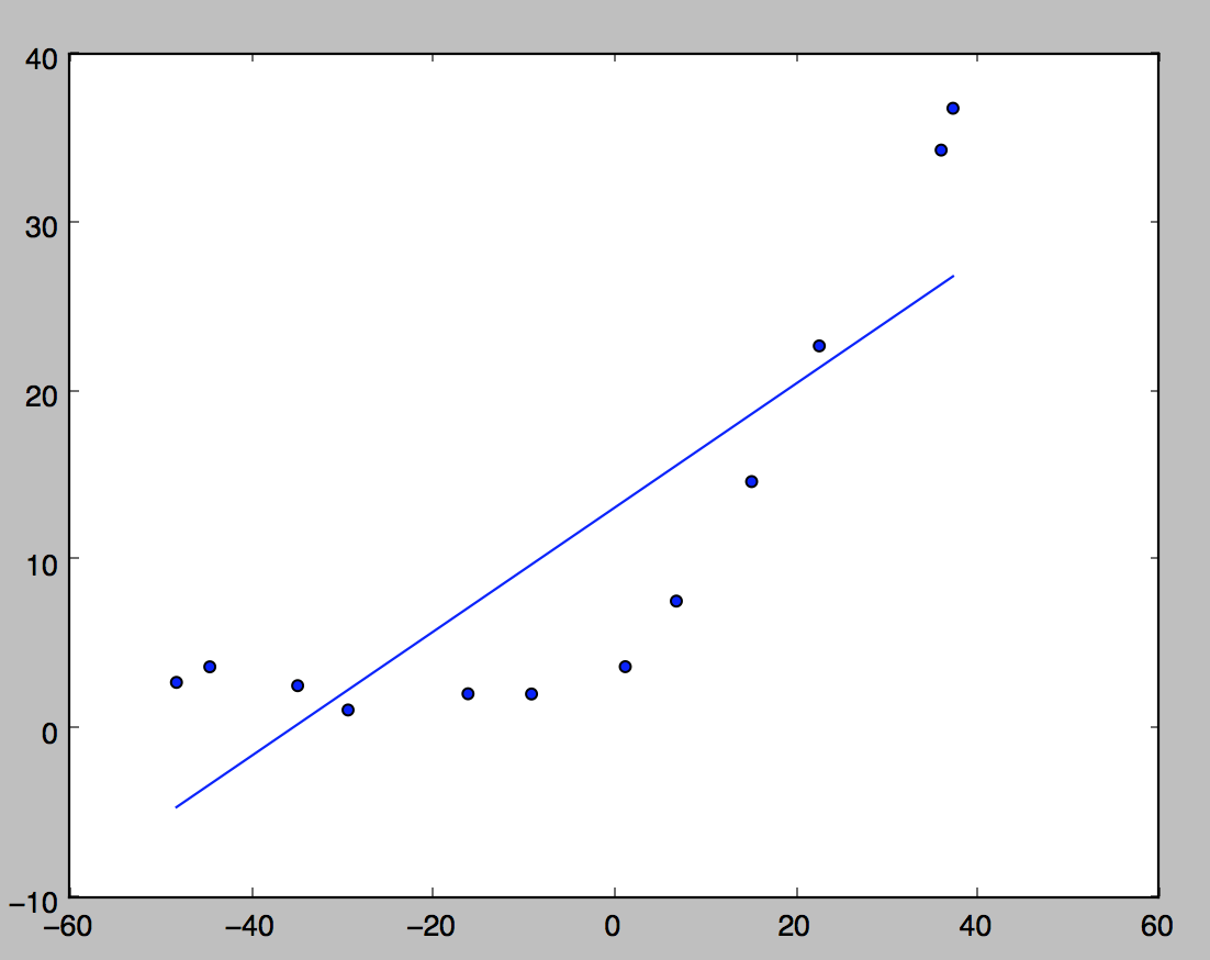 coursera python machine learning